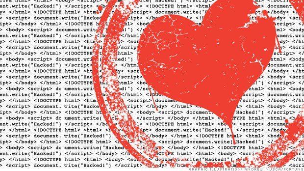 heartbleed-cupid