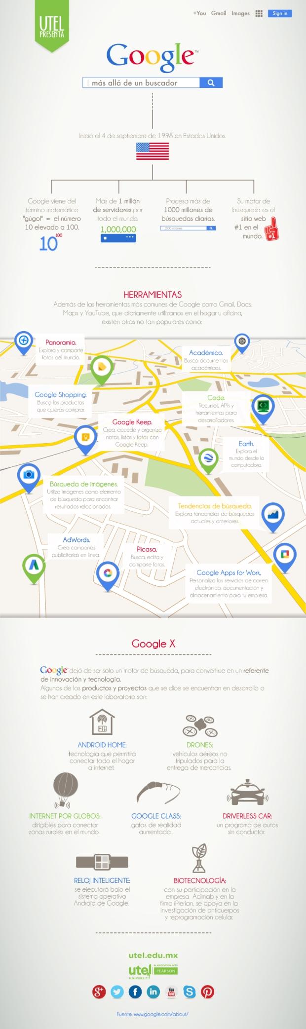 google-mas-alla-del-buscador-infografia