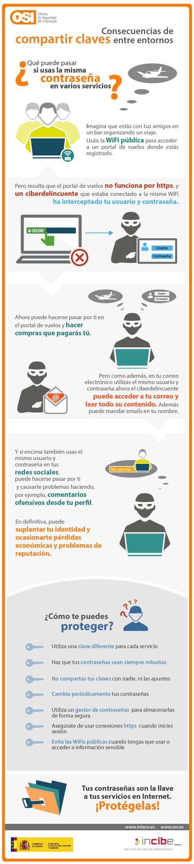 infografia-consecuencias-compartir-claves-diferentes-entornos