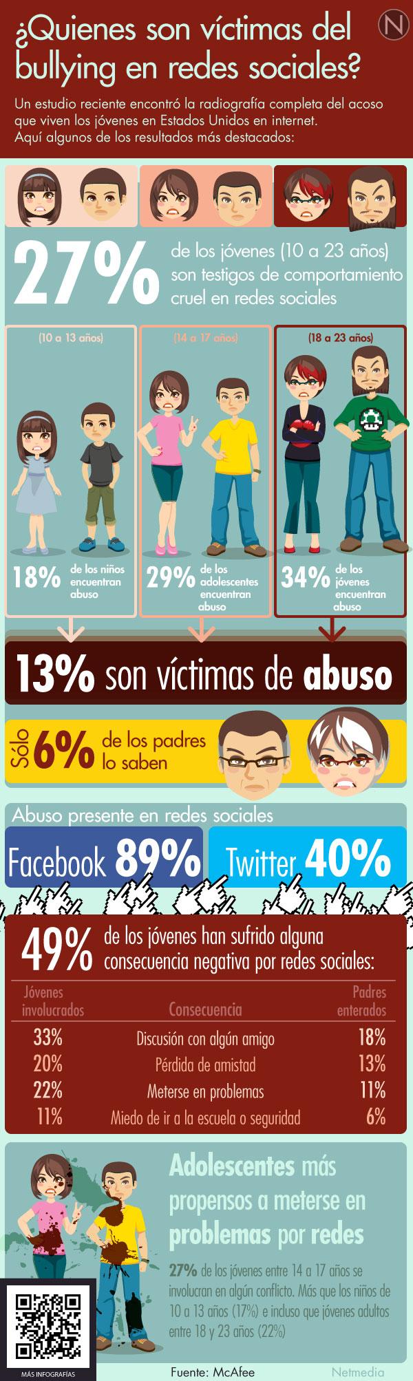 victimas-bullying-redes-sociales-infografia