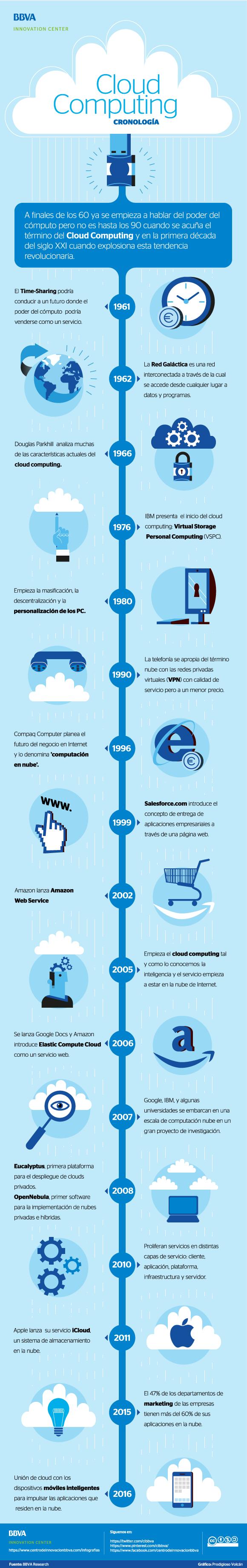 historia-del-cloud-computing-infografia