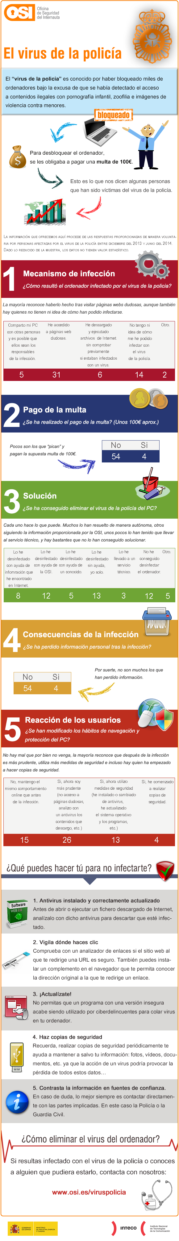 infografia-virus-poli