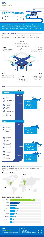 cibbva-infografia-drones