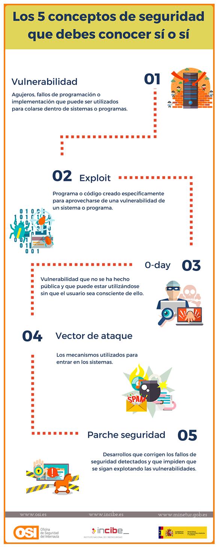 infografia-los-cinco-conceptos-de-seguridad-que-debes-conocer