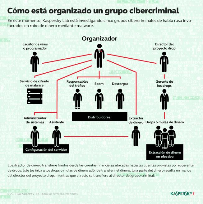 grupo-cibercriminal-infografia