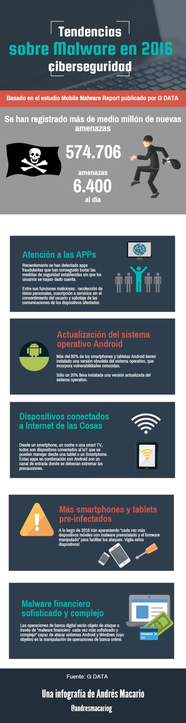 tendencias-sobre-malware-infografia