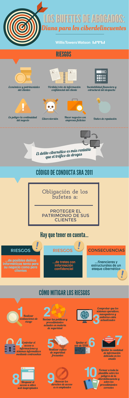 Infografía-Ciberriesgo